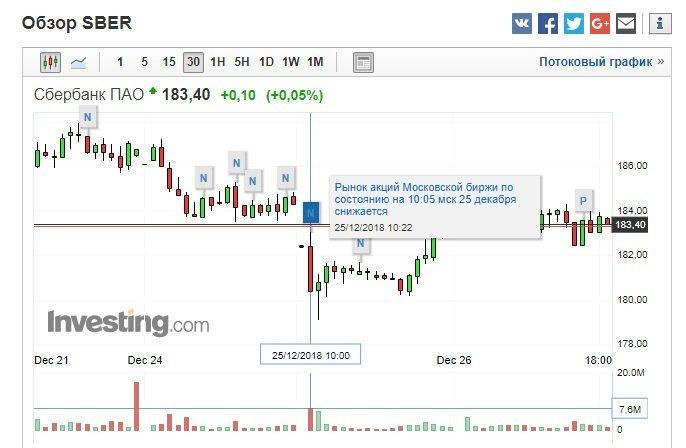 Рисунок Акции Сбербанка падают на негативных новостях