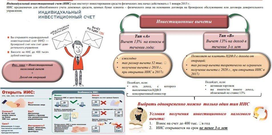Рисунок ИИС - общая информация