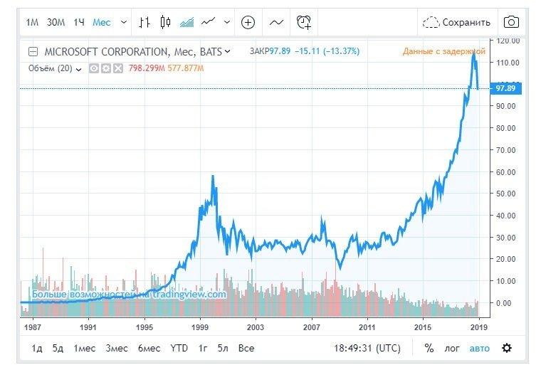 Рисунок Котировки акций Майкрософт