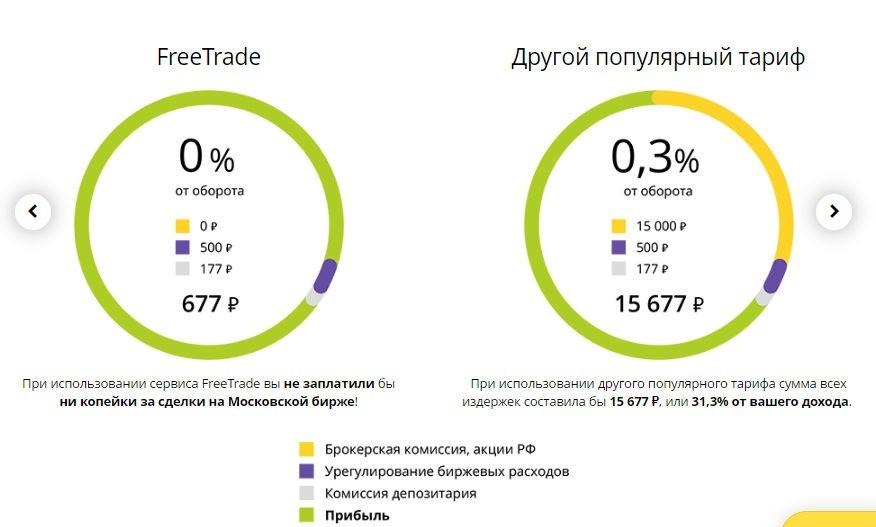 Рисунок Сравнение тарифов Финам