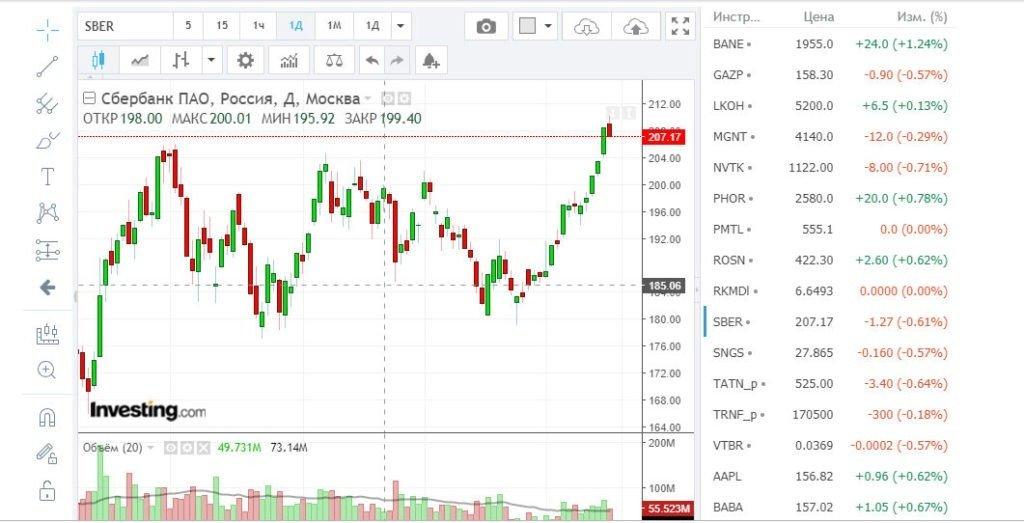 Рис. Курс акций